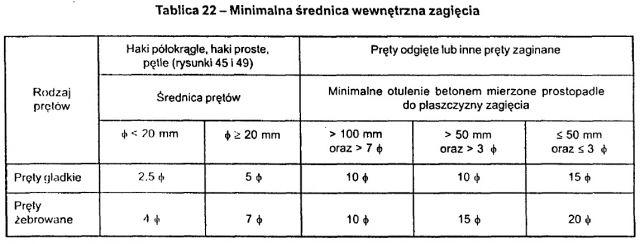 tab22 Z PN02